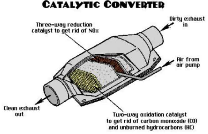 What is catalytic converter?